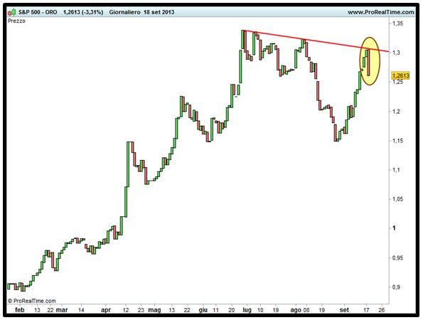 Spread S&P 500 - Oro