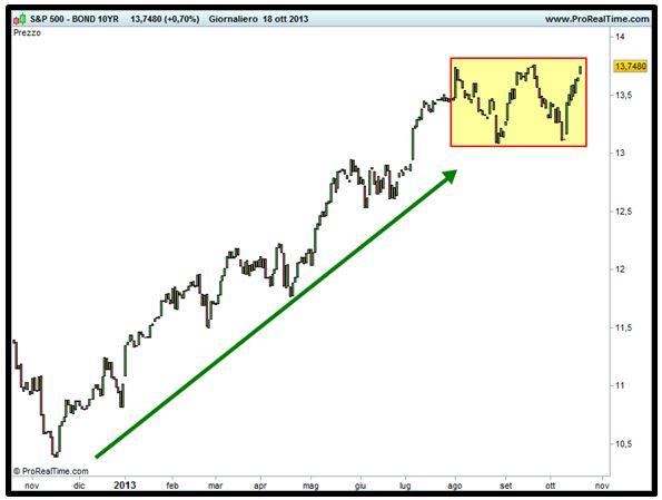 Grafico nr. 2 - Spread S&P 500 - BOND 10 anni