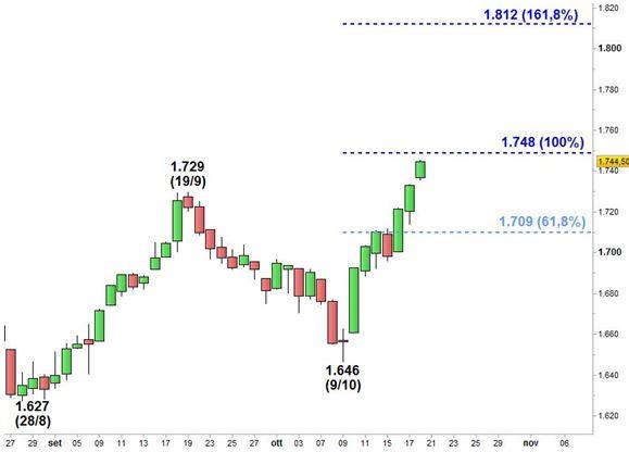 Grafico nr. 2 - S&P 500 - Estensioni di Fibonacci