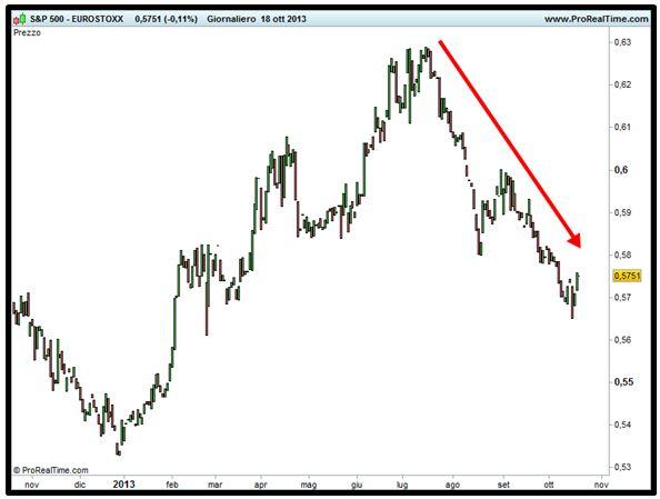 Grafico nr. 4 - Spread S&P 500 - Eurostoxx