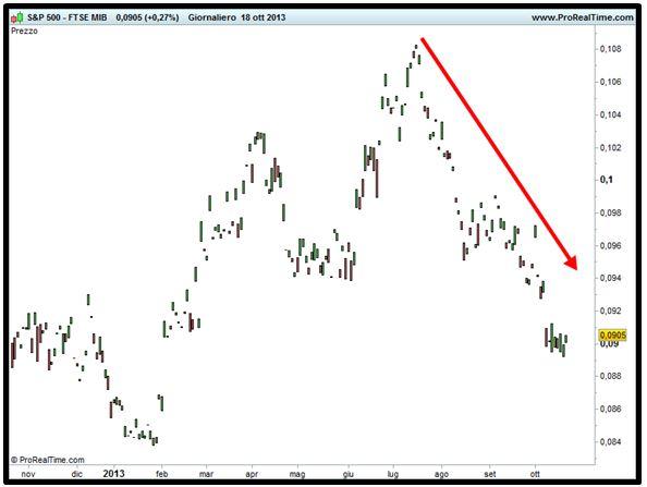 Grafico nr. 5 - Spread S&P 500 - Ftse Mib