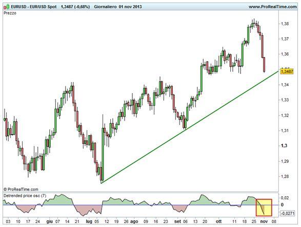 Grafico nr. 1 - euro/dollaro - trendline rialzista e ipercomprato