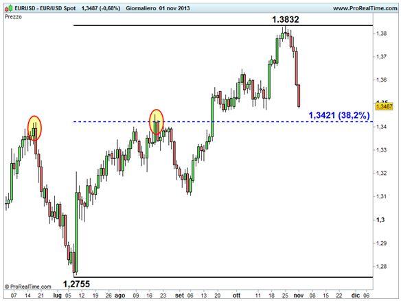 Grafico nr. 2 - euro/dollaro - Ritracciamenti di Fibonacci