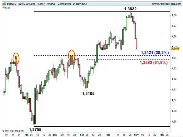 Grafico nr. 3 - euro/dollaro - Ritracciamenti di Fibonacci