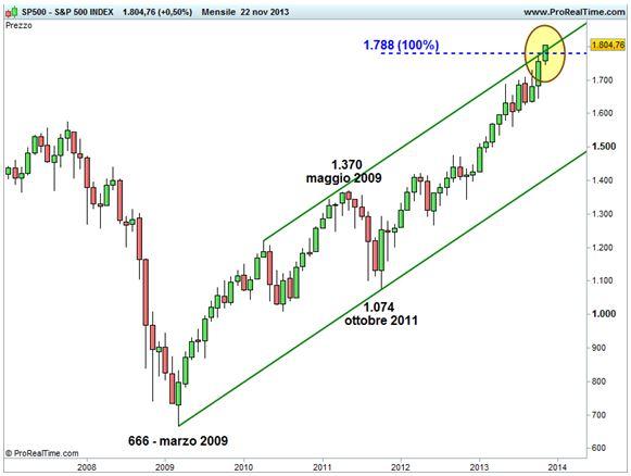 Grafico nr. 1 - S&P 500 - Grafico di lungo termine su base mensile