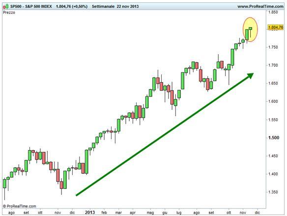 Grafico nr. 2 - S&P 500 - Hanging man