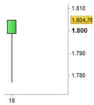 Grafico nr. 3 - S&P 500 - Hanging man