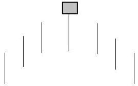 Grafico nr. 4 - Esempio scolastico Hanging man