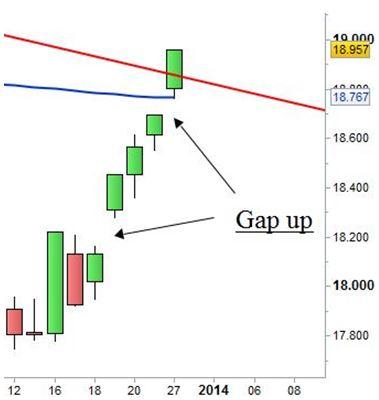 Grafico nr. 2 - Ftse Mib - Sequenza chiusure positive - Gap up