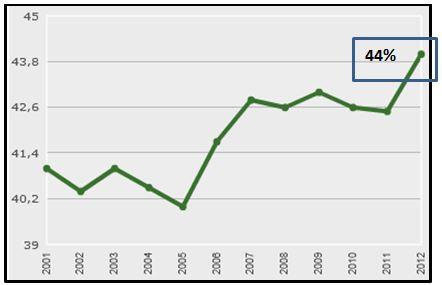 Grafico nr. 1 - Pressione fiscale Italia