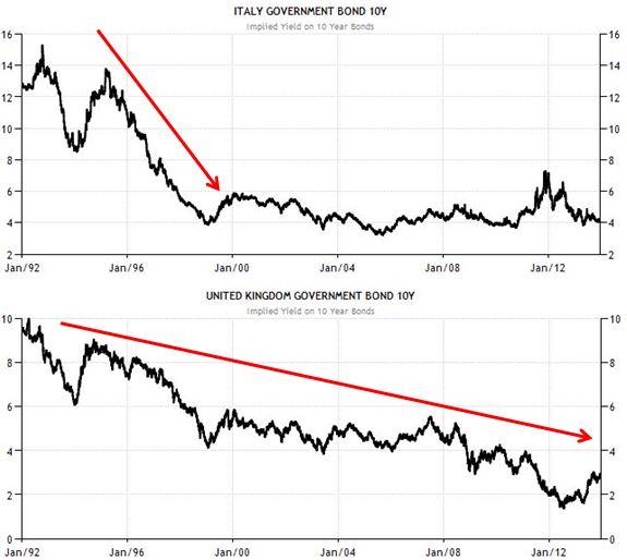 Italia - Regno Unito - Rendimenti decennale dal 1992