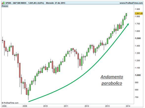 Grafico nr. 2- S&P 500 - Andamento parabolico
