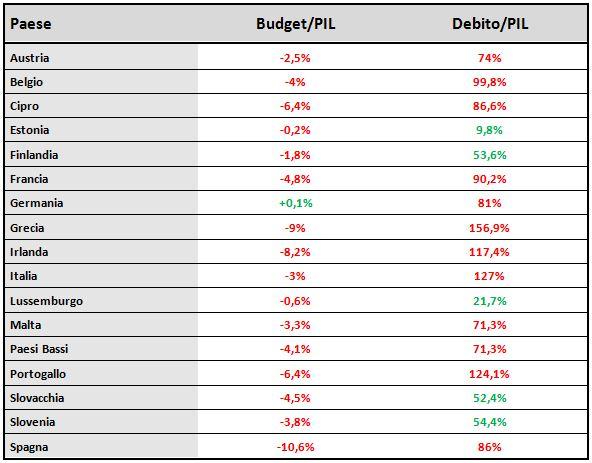 Area Euro - Rapporti Deficit/Pil e Debito/Pil
