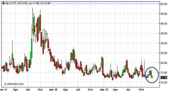 Grafico nr. 3 - VIX a 3 anni su base settimanale