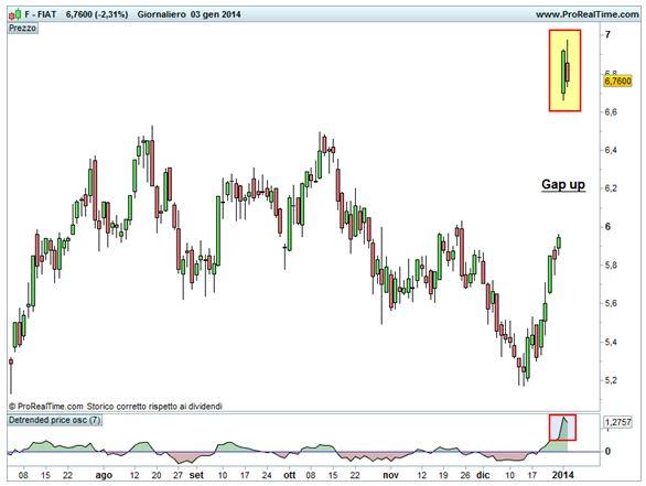 Grafico nr. 1 - Fiat - Ipercomprato, Gap Up e Harami Bearish