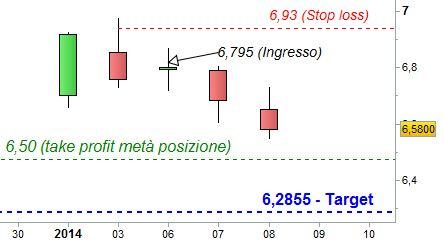 Grafico nr. 2 - Fiat - Ipotesi money management