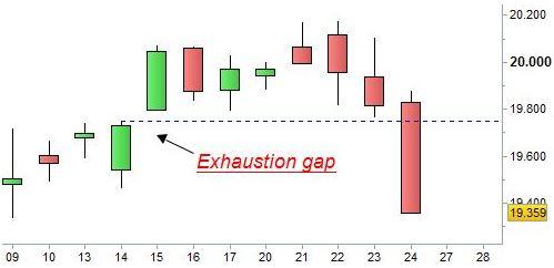 Grafico nr. 1 - Ftse Mib - Chiusura Exhaustion gap