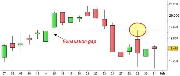 Grafico nr. 1 - Ftse Mib - Pull back sull'Exhaustion Gap