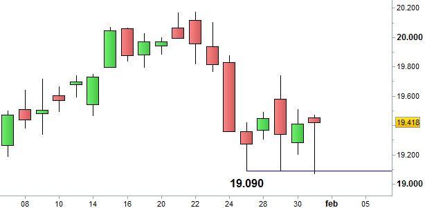 Grafico nr. 2 - Ftse Mib - Supporto a 19.090 punti