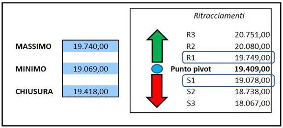 Grafico nr. 3 - Ftse Mib - Punti PIVOT settimanali