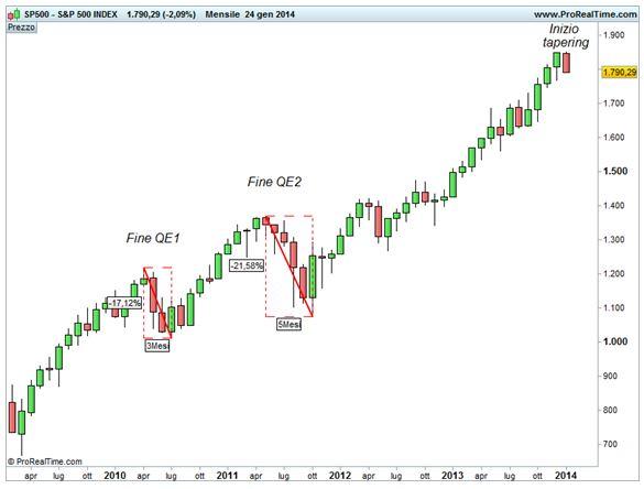 Grafico nr. 1 - S&P 500 - QE
