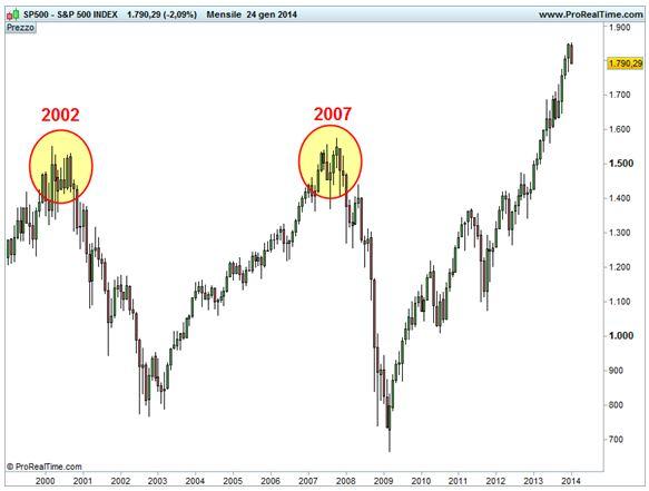 Grafico nr. 2 - S&P 500 - Inversioni ribassiste 2000  e 2007