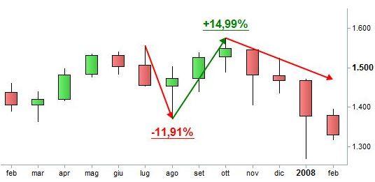 Grafico nr. 4 - S&P 500 - Inversione del 2007