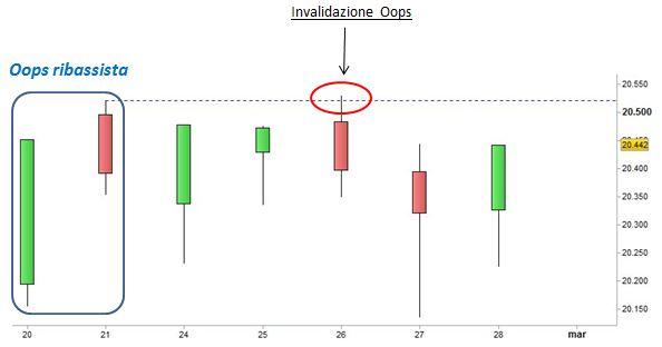 Grafico nr. 1 - Ftse Mib - Invalidazione Oops