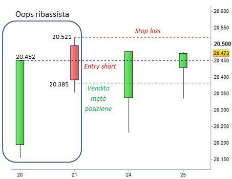 Ftse Mib - Oops - Money Managment