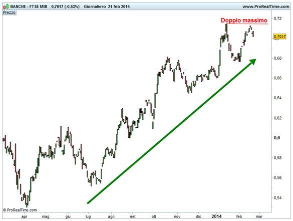 Spread Ftse Italia Banche - Ftse Mib