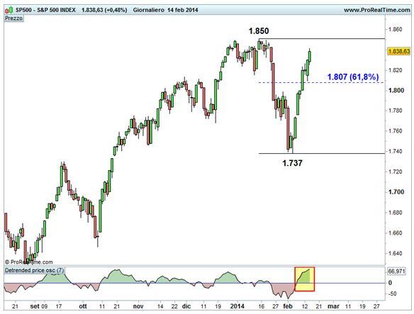 Grafico nr. 1 - S&P 500 - Ritracciamento 61,8%Fibonacci