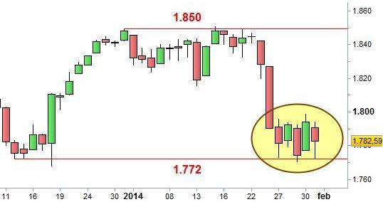 Grafico nr. 2 - S&P 500 - range laterale.