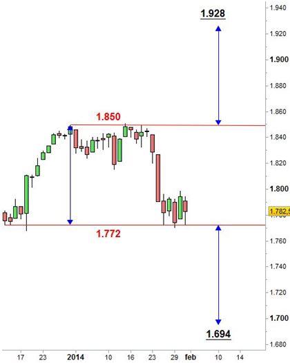 Grafico nr. 3 - S&P 500 - Target