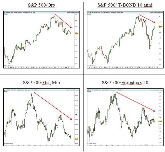 Grafico nr. 3 - S&P 500 - Spread