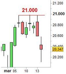 Grafico nr. 1 - Ftse Mib - Resistenza a 21.000 punti