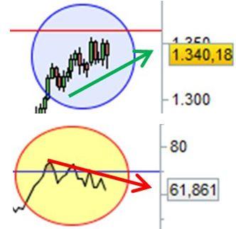 Grafico nr. 2 - Divergenza ribassista Oro - RSI