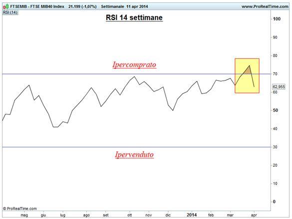 Ftse Mib - RSI a 14 settimane