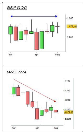 Confronto S&P 500 - NASDAQ