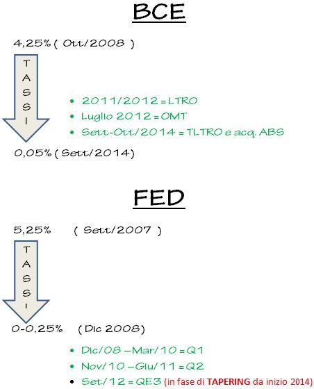 BCE - FED : provvedimenti