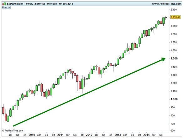 S&P 500 - base mensile