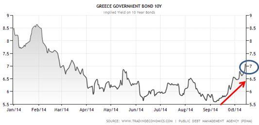 Grecia - rendimento decennale