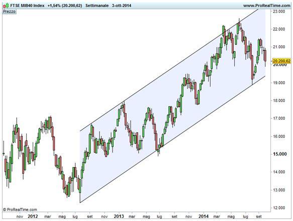 Grafico nr. 2 - Ftse Mib - Base settimanale - Trend rialzista