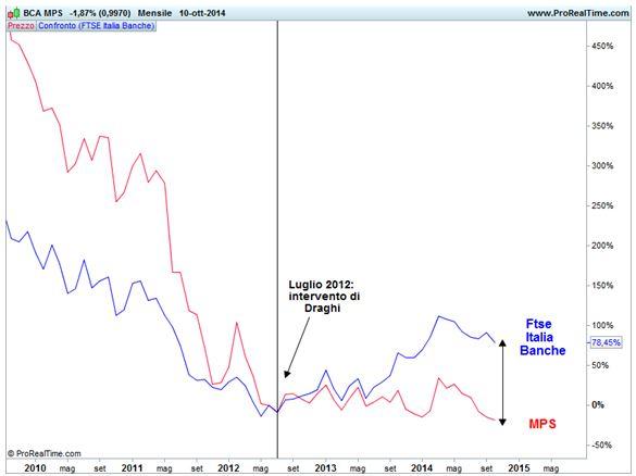 Grafico nr. 2 - Confronto MPS - Ftse Italia Banche
