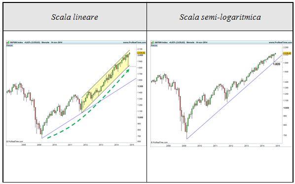 S&P 500 - Confronto scala lineare e semi-logaritmica