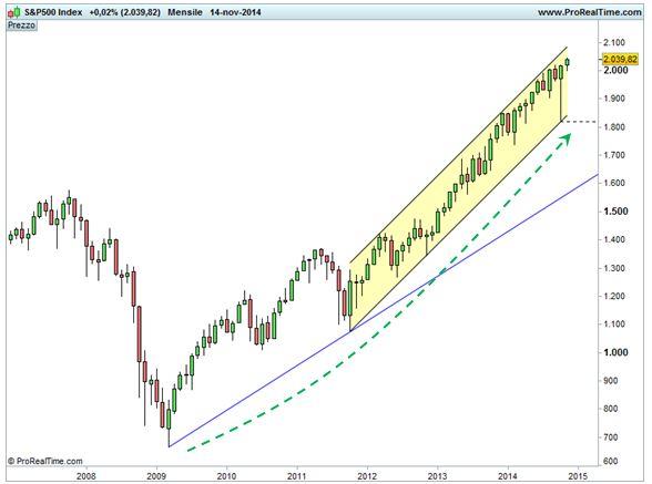 Grafico nr. 1 - S&P 500 - Base mensile - scala lineare