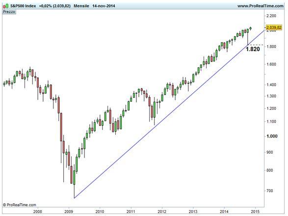 Grafico nr. 2 - S&P 500 - Base mensile - scala semi-logaritmica