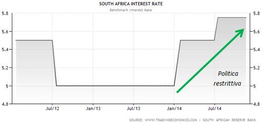 Grafico a 2 anni del tasso di riferimento del Sudafrica