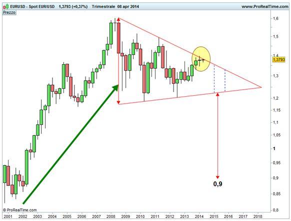 Grafico nr. 1 - Euro/Dollaro - 8 aprile 2014