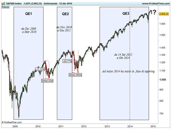 S&P 500 - QE
