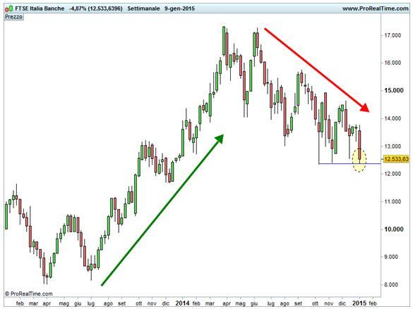 Ftse Italia Banche